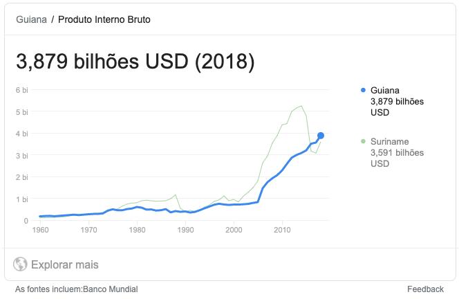 3,8 bilhões USD é o PIB da Guiana