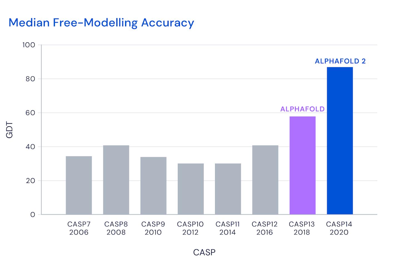 Serbest modelleme kategorisindeki modellerin yıllara göre GDT puan grafiği.