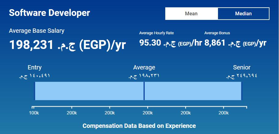 Egyptian developers salaries