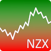 Stock Chart NZX