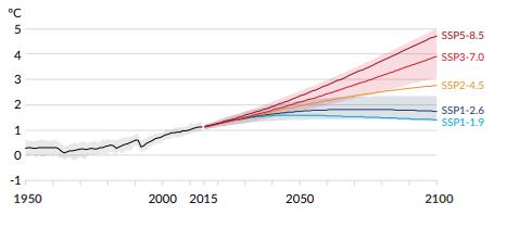 O gráfico do Sexto Relatório de Avaliação do IPCC mostra as alterações na temperatura global provocadas pelas mudanças climáticas