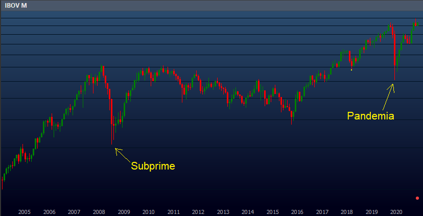 Duas grandes crises na Bolsa: Subprime (2008) e Pandemia de Covid 19 (2020).