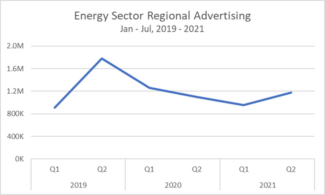 Energy Sector Regional Advertising, Jan- Jul 2019-2021 Chart