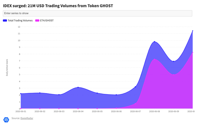 Graph showing the Ghost trading volume on IDEX from Jun. 1 to Jun. 11