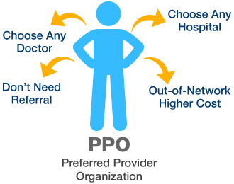 Image result for ppo
