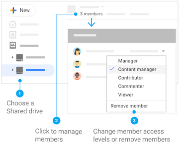 Change member access levels