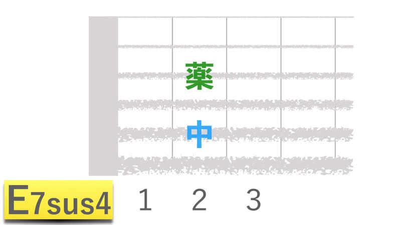 ギターコードE7sus4イーセブンサスフォーの押さえかたダイアグラム表