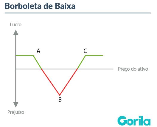 Mercado de Opções: Borboleta de Baixa