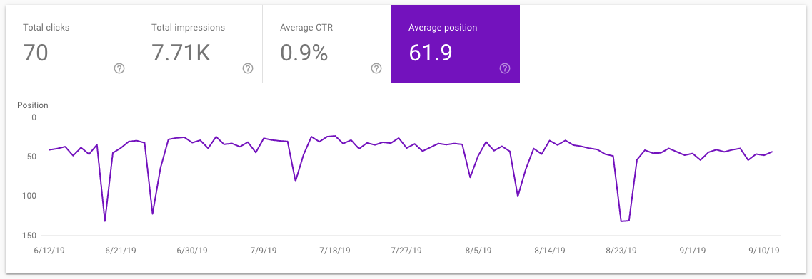 find ranking positions in google search console