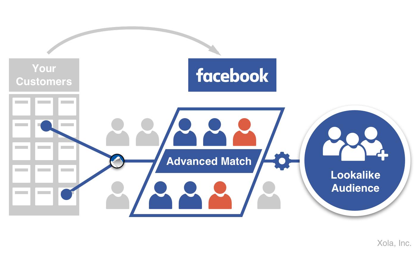 Escape Room Marketing Facebook Advanced Matching