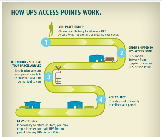 How UPS Access Point Works