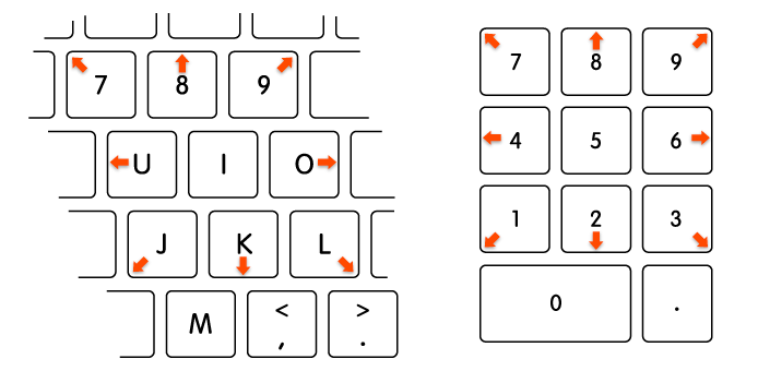 Characters: 7, 8, 9, U, O, J, K, L – to move the cursor, and I – to select