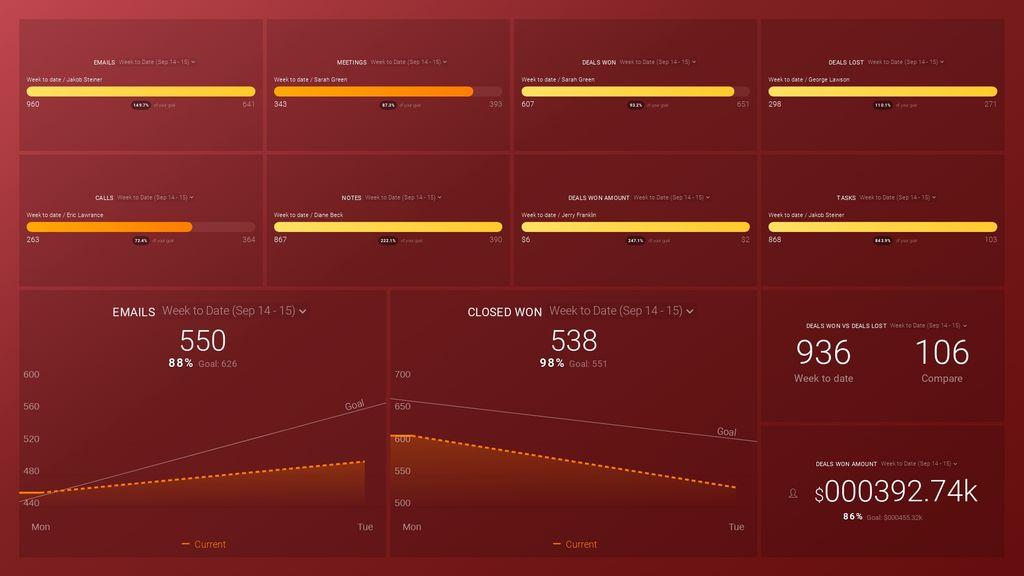 Sales Rep Performance Dashboard