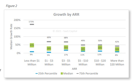 quartile analysis private SaaS company growth rates