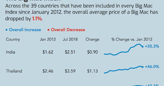 Makeover Monday: How has The Big Mac Index changed since January 2012?