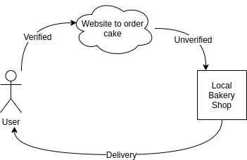 order processing example using a bakery
