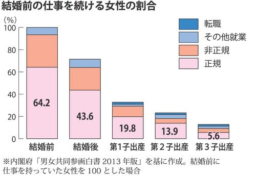 結婚前の仕事を続ける女性の割合