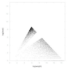 Photo: Decomposition of A001463 - decomposition into weight * level + jump