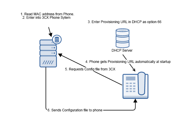 How to auto-provision IP phones with DHCP