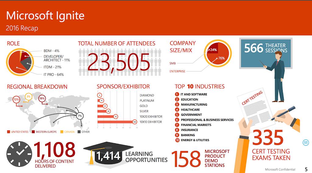 Meetroo at Microsoft ignite 2016 2017