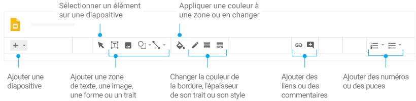 Options de saisie et de mise en forme du contenu répertoriées dans Slides