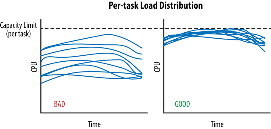 Two scenarios of per-task load distribution over time