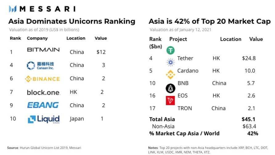 Dominância do mercado chinês.