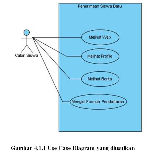 Si1111468592 widuri use case diagram menggambarkan fungsionalitas yang diharapkan dari sebuah sistem yang ditekankan adalah apa yang diperbuat sistem bahkan bagaimana ccuart Choice Image