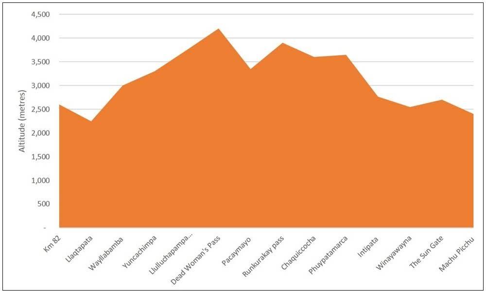 Gráfico de elevações na Trilha Inca