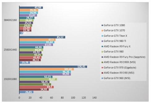 Nvidia GeForce GTX 1070 'đọ sức' GeForce GTX 1080
