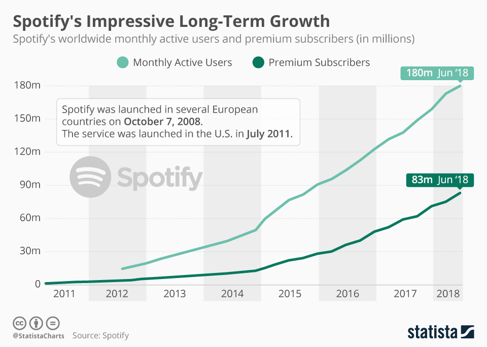 Spotify's Long-Term Growth