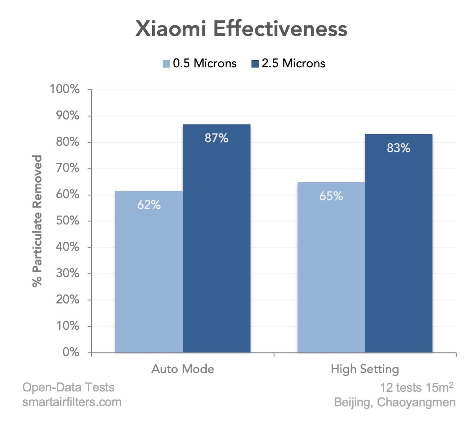 Xiaomi Air Purifier Test Effectiveness Review