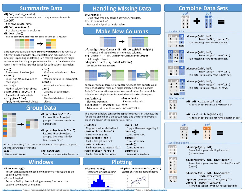 Pandas Data Wrangling Cheat Sheet