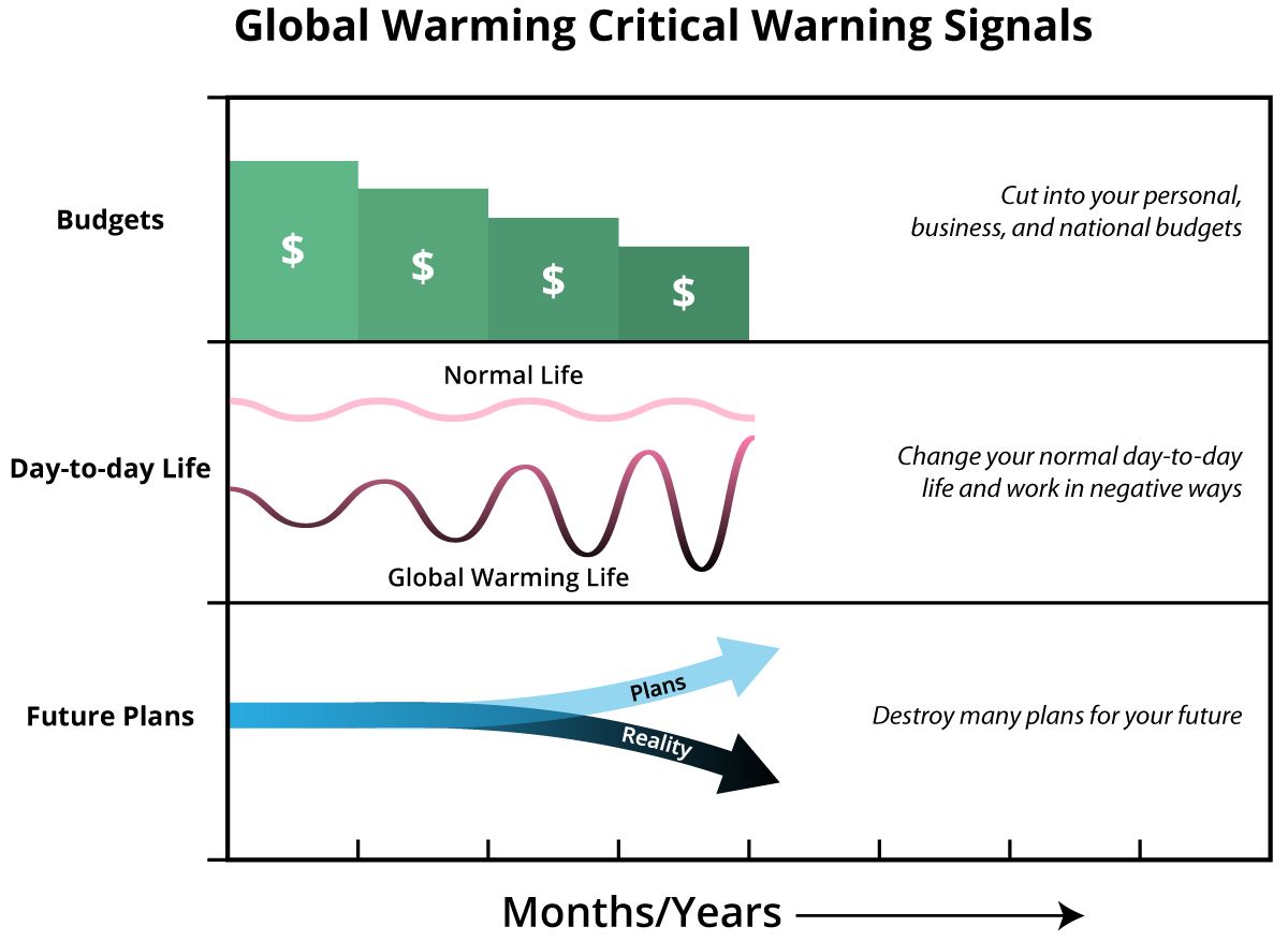 Chapter_3_Global_Warming_Warning_Signals.png