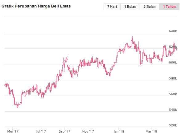 Chart harga emas