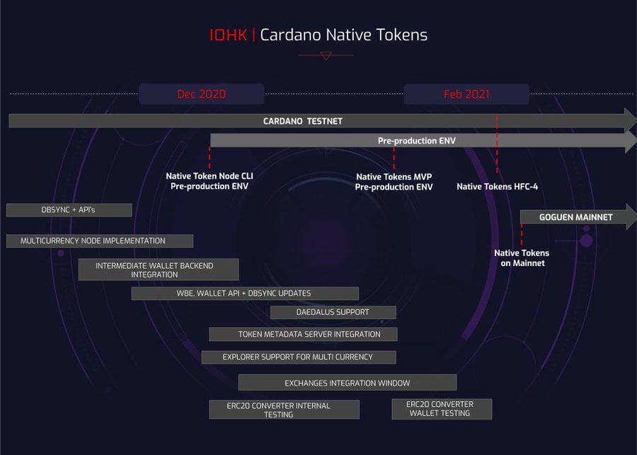 Дорожная карта обновления Cardano.