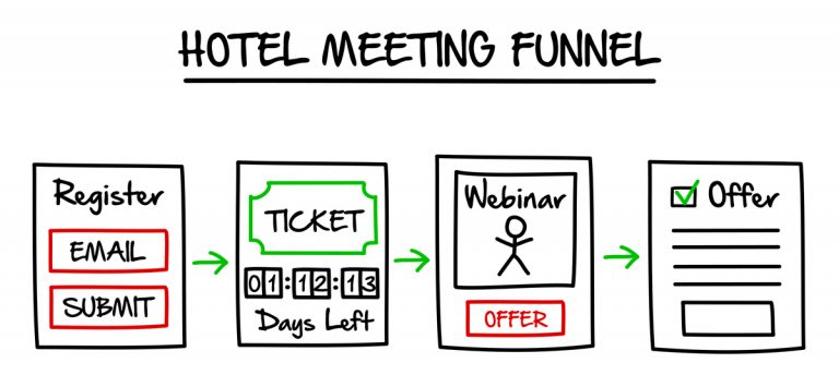 The Hotel Meeting Funnel - The Lost Funnels