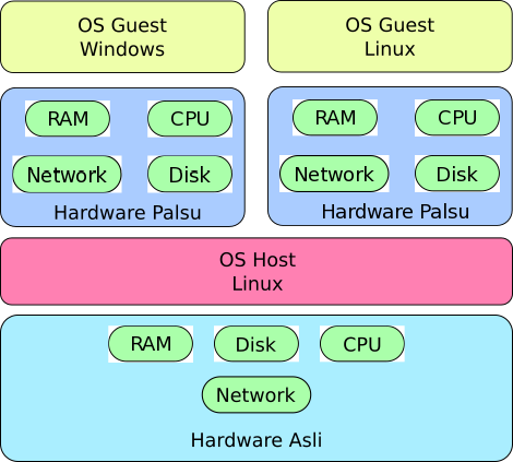 Skema Hypervisor