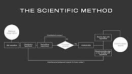 Scientific Method - Presentation item