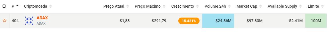 Adax preço