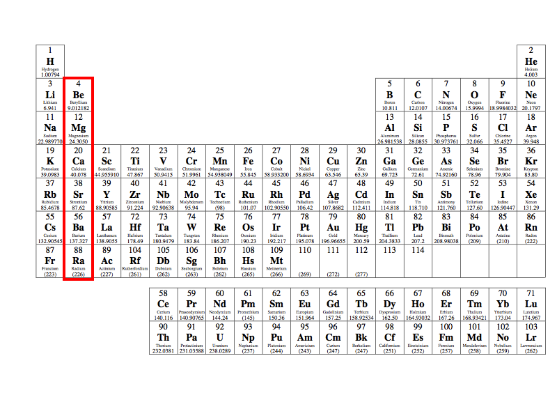 Alkaline earth metals periodic table group alkaline earth metals urtaz Image collections
