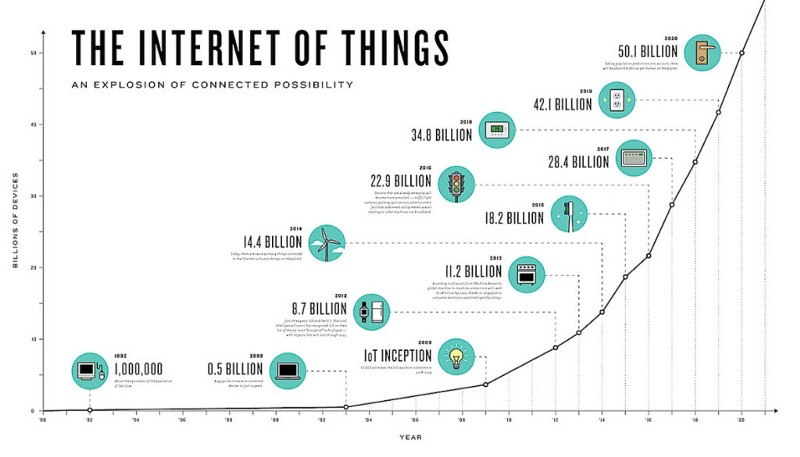 The rise of internet connected devices has exploded in the last 10 years