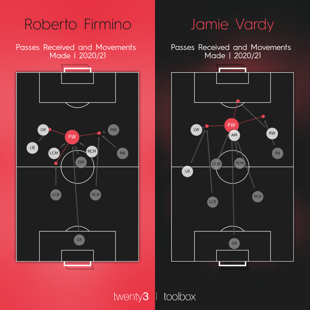 Roberto Firmino and Jamie Vardy's passes received and movements made map for the 2020/21 Premier League campaign.