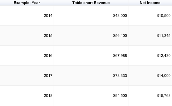 Table chart showing revenue and net income