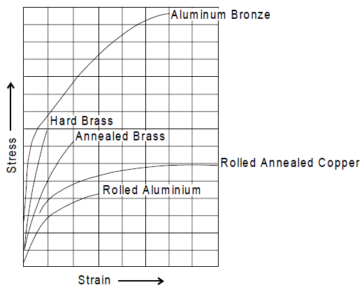 Stress strain curves for non-ferrous material