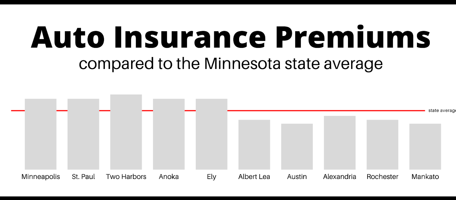 auto insurance premiums compared to the minnesota state average