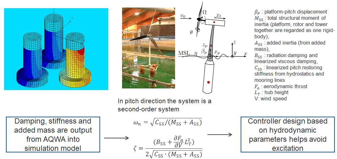 ANSYS – Расчётная модель и экспериментальная установка для исследования бесфундаментного ветряка