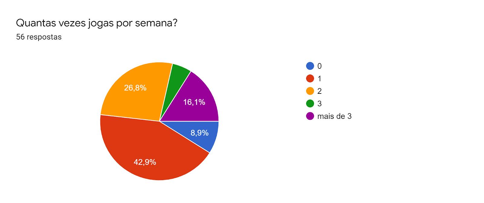 Gráfico de respostas do Formulários. Título da pergunta: Quantas vezes jogas por semana?. Número de respostas: 56 respostas.