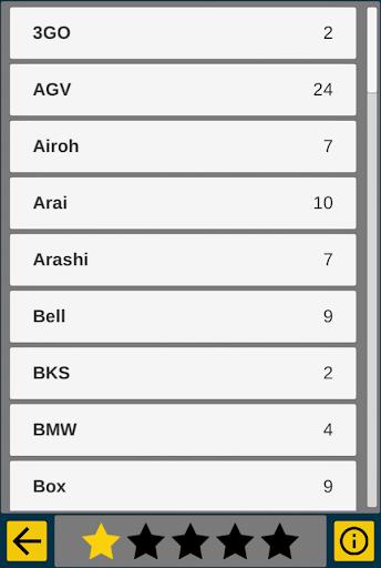 SHARP Helmet Ratings