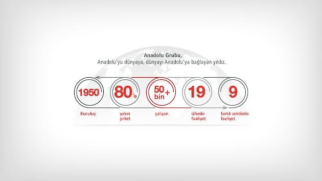 Anadolu Grubu GooglePlus  Marka Hayran Sayfası